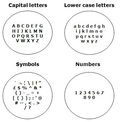Capital letters, Lower case letters, Symbols, Numbers